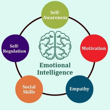 Personal Development: Emotional intelligence