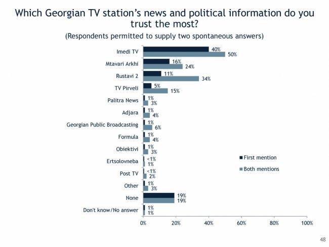 გამოკითხულთა მხოლოდ 1% ენდობა პირველი არხის ახალ ამბებსა და პოლიტიკურ ინფორმაციას -IRI