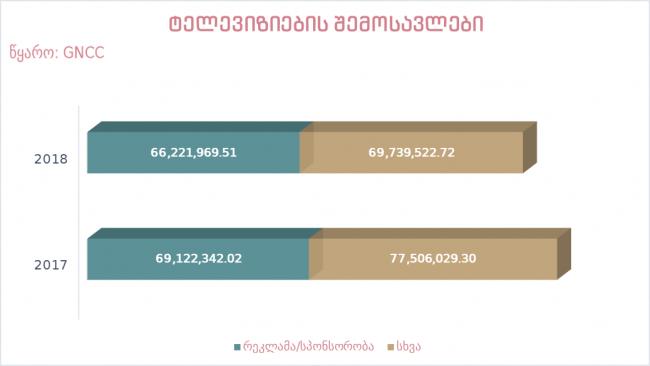 2018 წელს მაუწყებელთა შემოსავლები შემცირდა