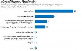 მოსახლეობის 84% კორონავირუსის შესახებ ინფორმაციას ტელევიზიიდან იღებს - NDI