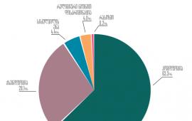 2018 წელთან შედარებით, 2019 წელს ჰომოფობიური განცხადებების რაოდენობა გაიზარდა - MDF-ის კვლევა