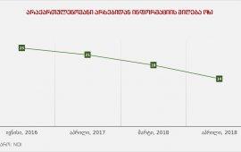 """ეროვნულ დემოკრატიული ინსტიტუტის (NDI) მიერ 2019 წლის აპრილში ჩატარებული კვლევის მიხედვით, 2016 წლის ივნისიდან 2019 წლის აპრილის პერიოდში 9 პროცენტით შემცირდა არაქართულენოვან სატელევიზიო არხების მაყურებელთა რიცხვი. თუ 2016 წელს გამოკითხულთა 23% ადევნებდა თვალს პოლიტიკურ და მიმდინარე მოვლენებს არაქართულენოვან არხებზე, მათი რაოდენობა უკანასკნელ სამ წელიწადში 14%-მდე შემცირდა. მათგან უმრავლესობა კი რუსულ სატელევიზიო არხებს - НТВ, 1 Канал/ОРТ, Россия 1 და RTR-ს უყურებს. მხოლოდ მეოთხე ადგილზეა CNN-ი. საერთო ჯამში 17 უცხოენოვანი მაუწყებელიდან, რომელსაც მოსახლეობა ასახელებს, 11 რუსულენოვანი არხია. ამ არხებს ძირითადად სომხურ და აზერბაიჯანულენოვან დასახლებებში უყურებენ.  კვლევის მიხედვით, მედიასთან დაკავშირებული სხვა მონაცემები ბოლო წლების განმავლობაში თითქმის უცვლელია. მაგალთად, საქართველოში მიმდინარე მოვლენების შესახებ ინფორმაციის მისაღებად ყველაზე მნიშვნელოვან წყაროდ 72%-თ კვლავ ტელევიზია რჩება. მცირე ზრდა შეინიშნება იმ მოსახლეობის, ვინც ინფორმაციის მიღების პირველ წყაროდ ინტერნეტს ასახელებს. 2018 წლის მარტის შემდეგ ეს მონაცემი 18-დან 21%-მდე გაიზარდა. სტაბილურად იზრდება ინტერნეტის მომხმარებელთა რაოდენობაც. გამოკითხულთა 65% ამბობს, რომ ინტერნეტს კვირაში ერთხელ მაინც იყენებს. ეს მაჩვენებელი 2015 წელთან შედარებით 14%-ით არის გაზრდილი.    უცვლელია ტელეკომპანიების მიმართ ნდობა. მოსახლეობა კვლავ ყველაზე მეტად """"იმედს"""" ენდობა. თუმცა, მის მიმართ ნდობის მაჩვენებელი 32 პროცენტს არ აჭარბებს. 2017 წლიდან თითქმის ათი პროცენტით შემცირდა """"რუსთავი 2-ის"""" მიმართ ნდობა და მან მეორე ადგილზე სწორედ ამ პერიოდიდან გადაინაცვლა. მას 2019 წლის აპრილის მონაცემებით 28 პროცენტი ენდობა. მცირედით გაიზარდა და 4 პროცენტს მიაღწია ტვ პირველის მიმართ ნდობამ. საზოგადოებრივილი მაუწყებელი კი მხოლოდ მას შემდეგ მოდის 3 პროცენტიანი მაჩვენებლით. ამავე რაოდენობის ადამიანი ენდობა Az TV-ს. საზოგადოებრივი მაუწყებელი მხოლოდ ერთი პროცენტით უსწრებს და მას თითქმის იმდენივე პროცენტი ენდობა, რამდენიც"""
