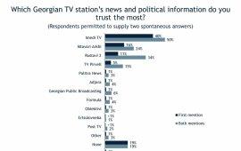 """საერთაშორისო რესპუბლიკური ინსტიტუტის (IRI) უახლესი კვლევის თანახმად, საზოგადოებრივი მაუწყებლის პირველი არხის ახალ ამბებსა და პოლიტიკურ ინფორმაციას გამოკითხულთა მხოლოდ 1% უცხადებს ნდობას. ამავე კვლევის მიხედვით, ყველაზე მაღალი მაჩვენებელი ტელეკომპანია იმედს აქვს - 40%, 16% ასახელებს, """"მთავარ არხს"""", 11% - """"რუსთავი 2-ს"""", 5% კი """"TV პირველს"""".  საზოგადოებრივი მაუწყებლის პირველი არხის მსგავსად, გამოკითხულთა 1% ენდობა """"ფორმულას"""", """"ობიექტივს"""", """"პალიტრა ნიუსს"""" და საზოგადოებრივი მაუწყებლის აჭარის ტელევიზიას.  IRI-ის კვლევის თანახმად, 1%-ზე ნაკლები უცხადებს ნდობას """"post TV-სა"""" და """"ერთსულოვნების"""" მიერ გავრცელებულ ახალი ამბებსა და პოლიტიკურ ინფორმაციას.  საერთაშორისო რესპუბლიკური ინსტიტუტის კვლევა 2020 წლის 4 - 21 აგვისტოს პერიოდში მიმდინარეობდა, საველე სამუშაოები """"აიფიემმა"""" ჩაატარა.  IRI-ის ინფორმაციით, """"მონაცემები შეგროვდა მრავალსაფეხურიანი შემთხვევითი შერჩევის მეთოდის გამოყენებით, პირისპირ ინტერვიუს გზით. შერჩევა მოიცავდა საარჩევნო ხმის უფლებისა და ასაკის მქონე 1500 რესპონდენტს. მონაცემები შეწონილ იქნა ასაკის, გენდერის, რეგიონისა და დასახლების ზომის შესაბამისად. ცდომილების ზღვარი წარმოადგენს +/- 2.5 პროცენტს. გამოპასუხების მაჩვენებელი - 75 პროცენტი""""."""