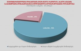 67 მუნიციპალიტეტი ინფორმაციის გავრცელებაში 1.4 მლნ-მდე ლარს დახარჯავს