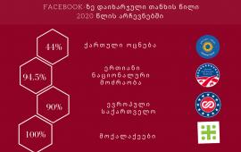 ფეისბუკი VS ონლაინ მედია - სად ხარჯავენ პოლიტიკური პარტიები ინტერნეტრეკლამის ბიუჯეტს