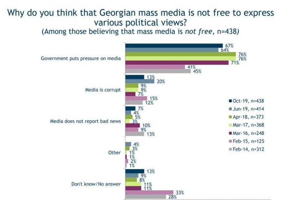 IRI-ის ბოლო კვლევის მიხედვით, ქართული მედიისადმი ნდობა იზრდება